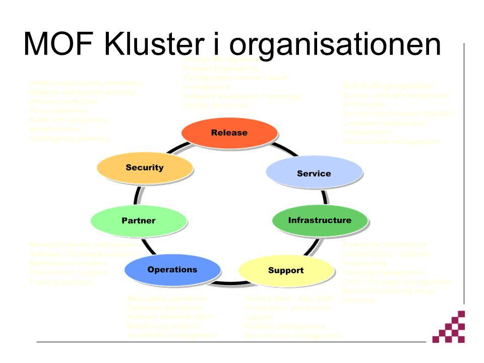 MOF Kluster i organisationen