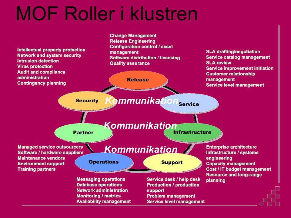 MOF Roller i klustren Kommunikation
