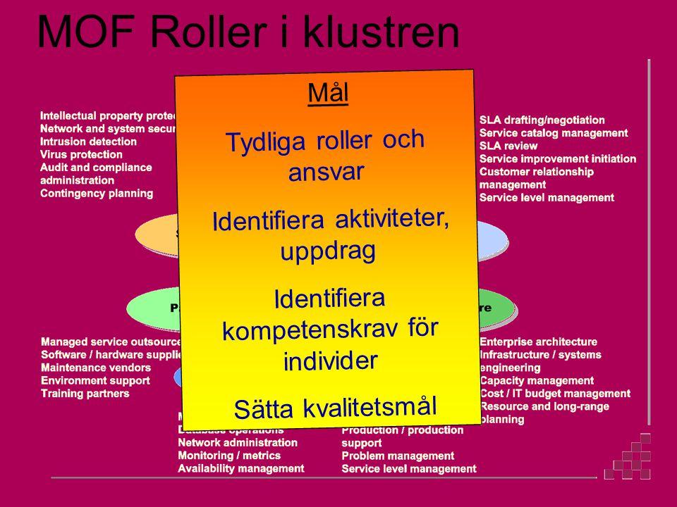 MOF Roller i klustren Kommunikation Mål Tydliga roller och ansvar Identifiera aktiviteter, uppdrag Identifiera kompetenskrav för individer Sätta kvalitetsmål