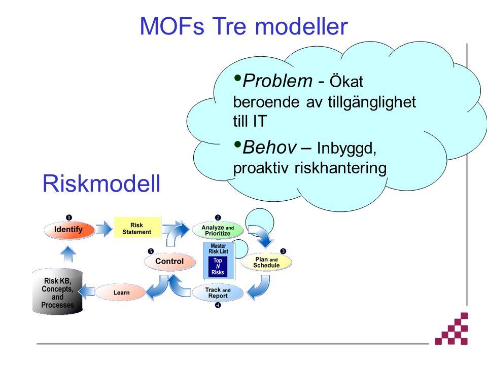 Problem - Ökat beroende av tillgänglighet till IT Behov – Inbyggd, proaktiv riskhantering MOFs Tre modeller Riskmodell