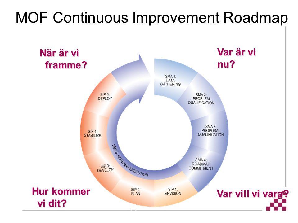 MOF Continuous Improvement Roadmap Hur kommer vi dit? När är vi framme? Var är vi nu? Var vill vi vara?