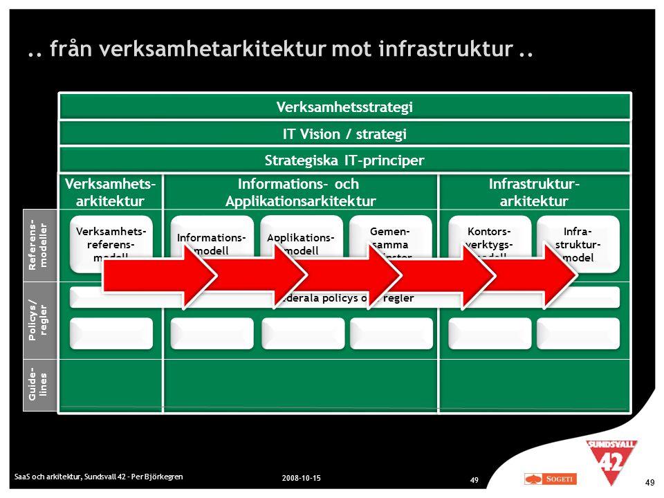 .. från verksamhetarkitektur mot infrastruktur.. SaaS och arkitektur, Sundsvall 42 - Per Björkegren 2008-10-15 49 Referens- modeller Policys/ regler G