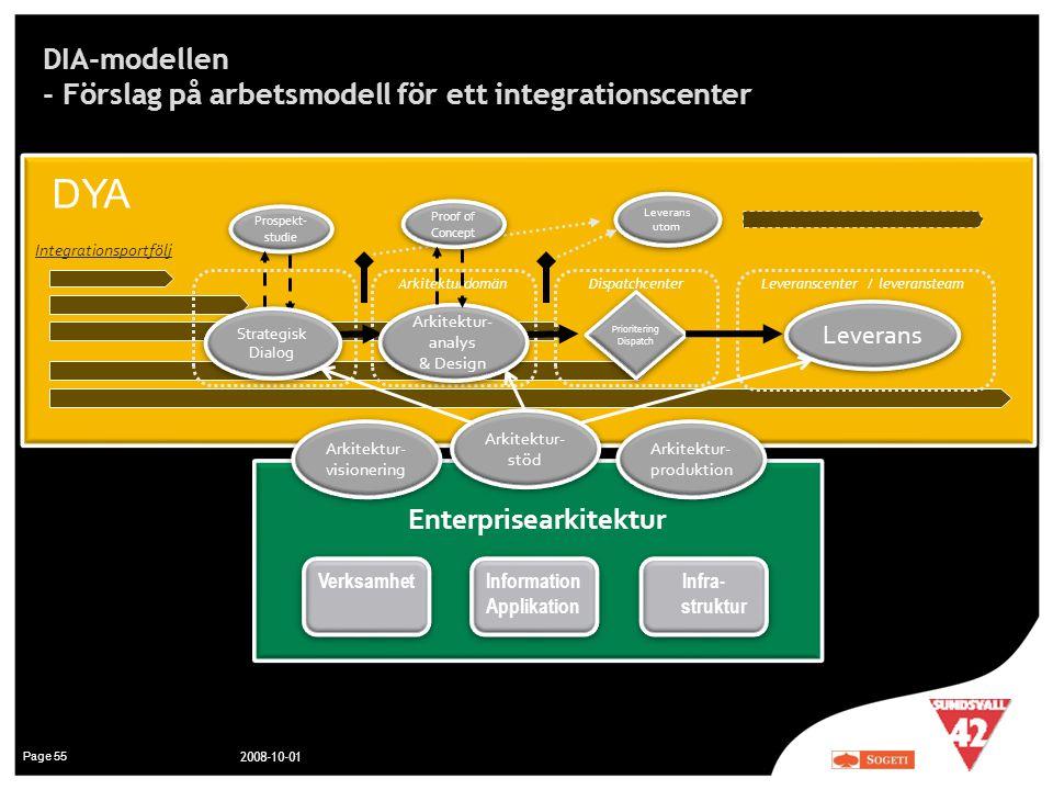 DIA-modellen - Förslag på arbetsmodell för ett integrationscenter Page 55 2008-10-01 Leverans utom Integrationsportfölj Leverans Leveranscenter / leve