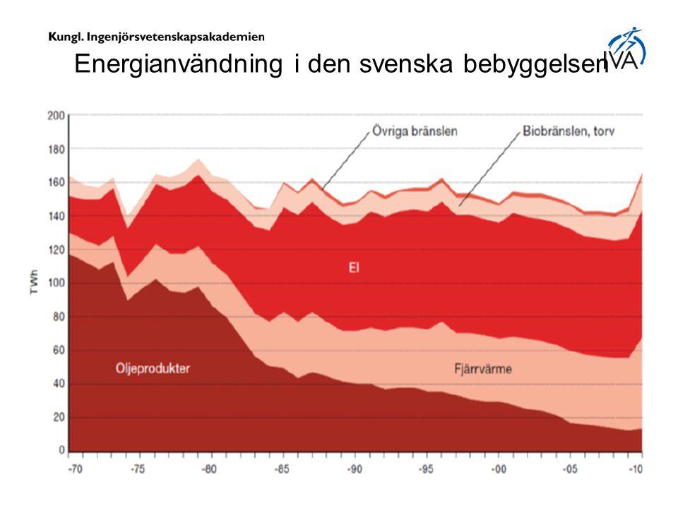 Energianvändning i den svenska bebyggelsen