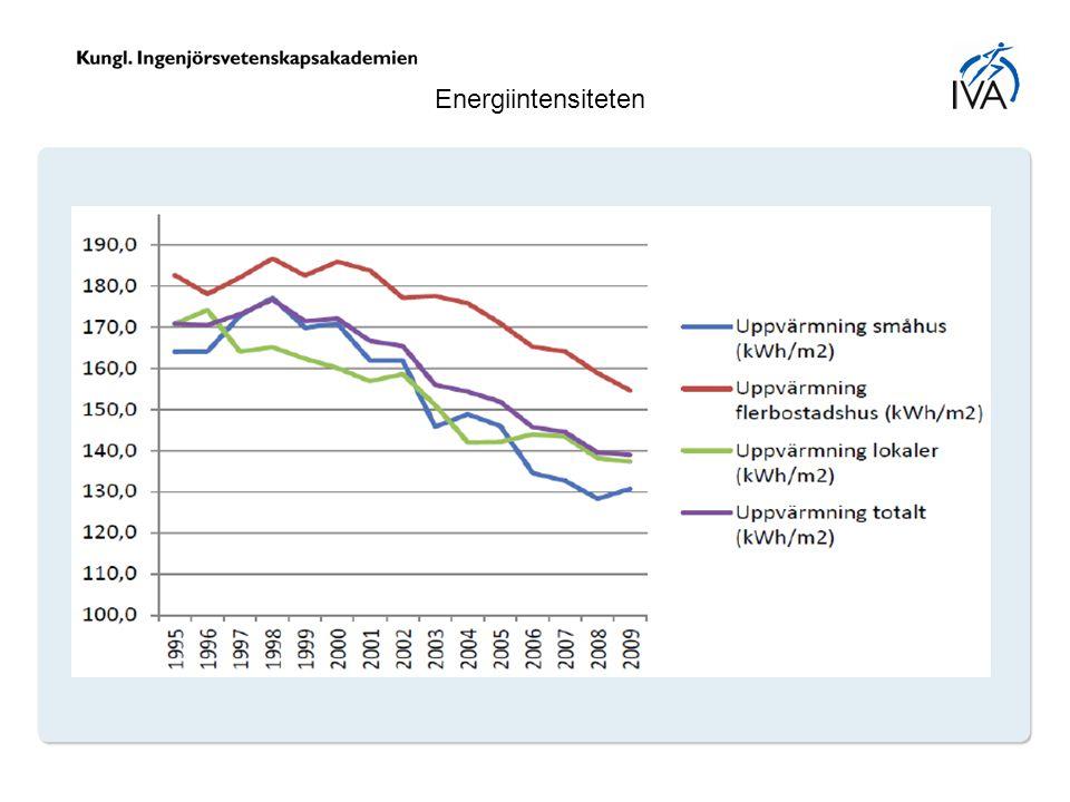 Energiintensiteten