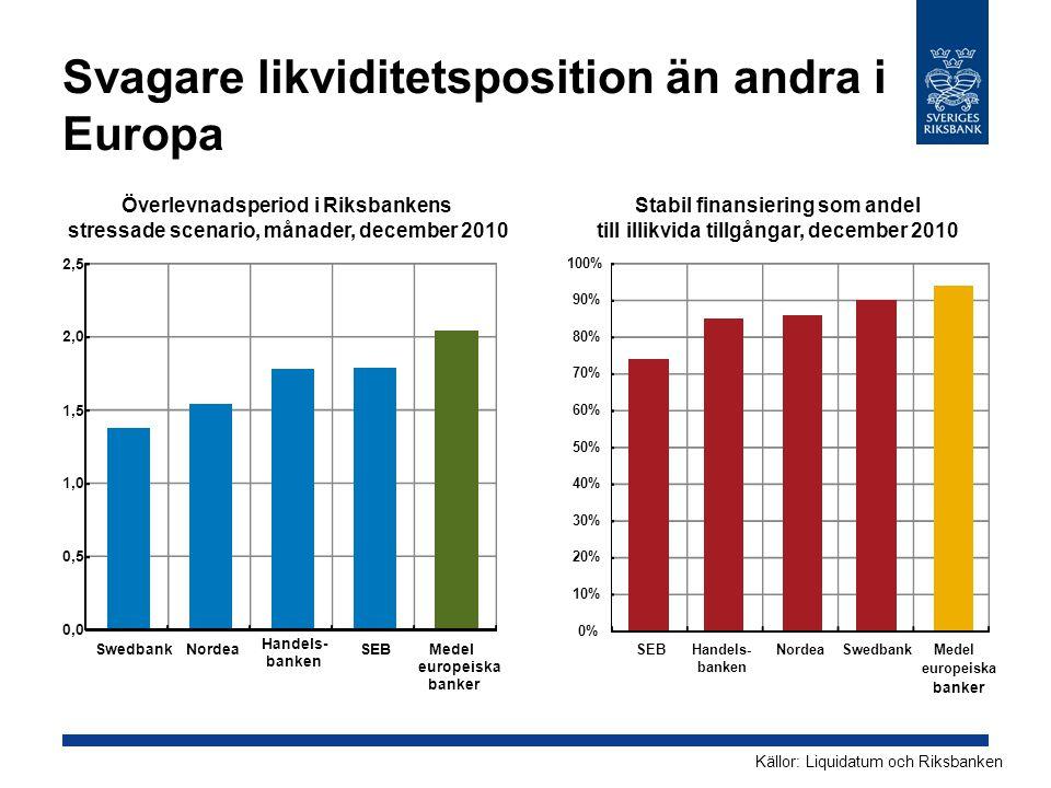 Svagare likviditetsposition än andra i Europa Stabil finansiering som andel till illikvida tillgångar, december 2010 Källor: Liquidatum och Riksbanken