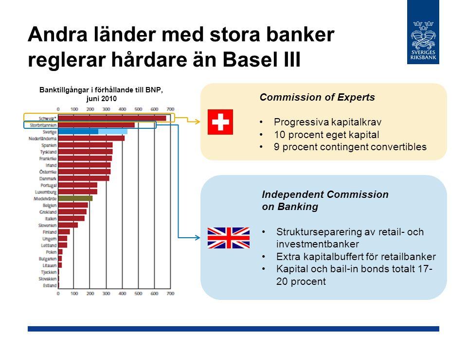 Andra länder med stora banker reglerar hårdare än Basel III Commission of Experts Progressiva kapitalkrav 10 procent eget kapital 9 procent contingent