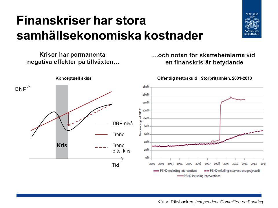 Banker behöver ett ordentligt eget kapital Kapitaltäckningskrav i Basel III och Basel II Basel II 4,5 % 2,5 % 1,5 % 2 % Minimikrav Konserverings- buffert Kontracyklisk buffert 0-2,5 % Additional Tier 1 Tier 2 9,5 % 7 % CET 1 Basel III 2 % 4 % Additional Tier 1 CET 1Tier 2 2 % 4 % 8 %