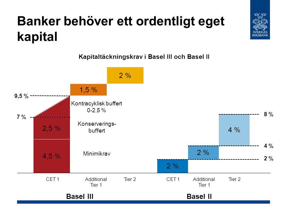 Banker behöver ett ordentligt eget kapital Kapitaltäckningskrav i Basel III och Basel II Basel II 4,5 % 2,5 % 1,5 % 2 % Minimikrav Konserverings- buff