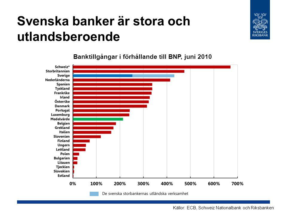 Svenska banker är stora och utlandsberoende Banktillgångar i förhållande till BNP, juni 2010 Källor: ECB, Schweiz Nationalbank och Riksbanken