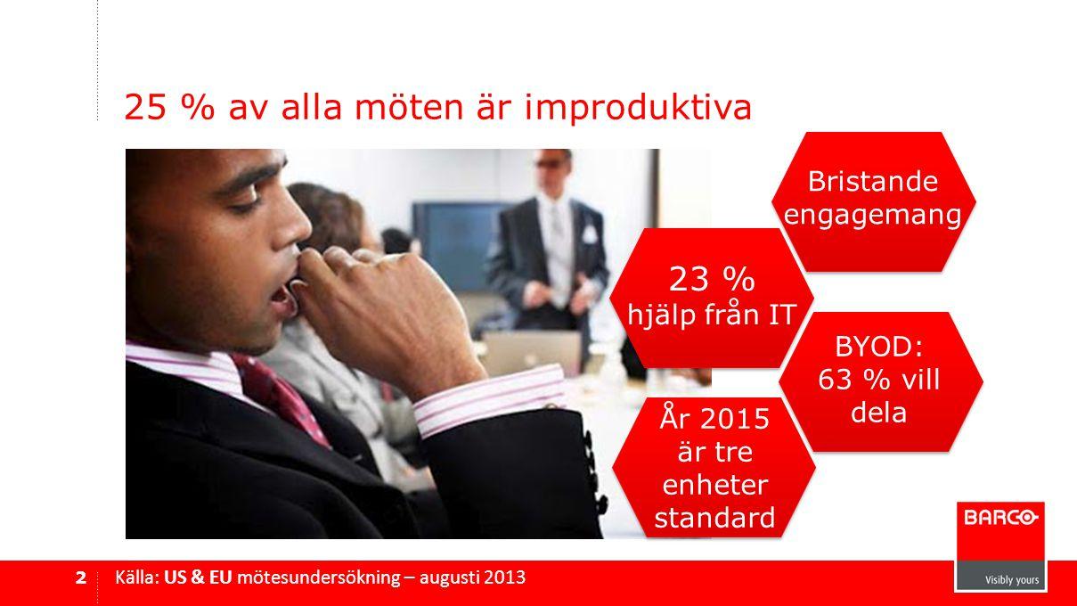 25 % av alla möten är improduktiva 2 Källa: US & EU mötesundersökning – augusti 2013 Bristande engagemang 23 % hjälp från IT BYOD: 63 % vill dela År 2