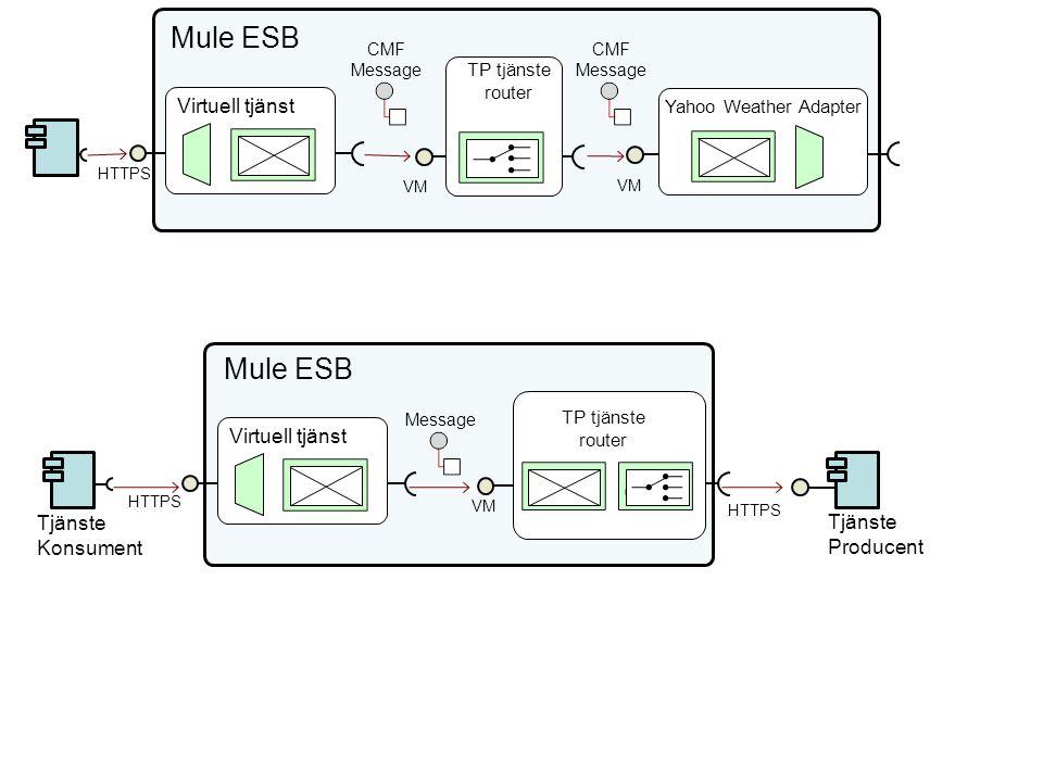 CMF Message Virtuell tjänst Yahoo Weather Adapter CMF Message Mule ESB HTTPS TP tjänste router VM TP tjänste router VM Tjänste Producent Virtuell tjänst HTTPS Tjänste Konsument HTTPS Mule ESB Message