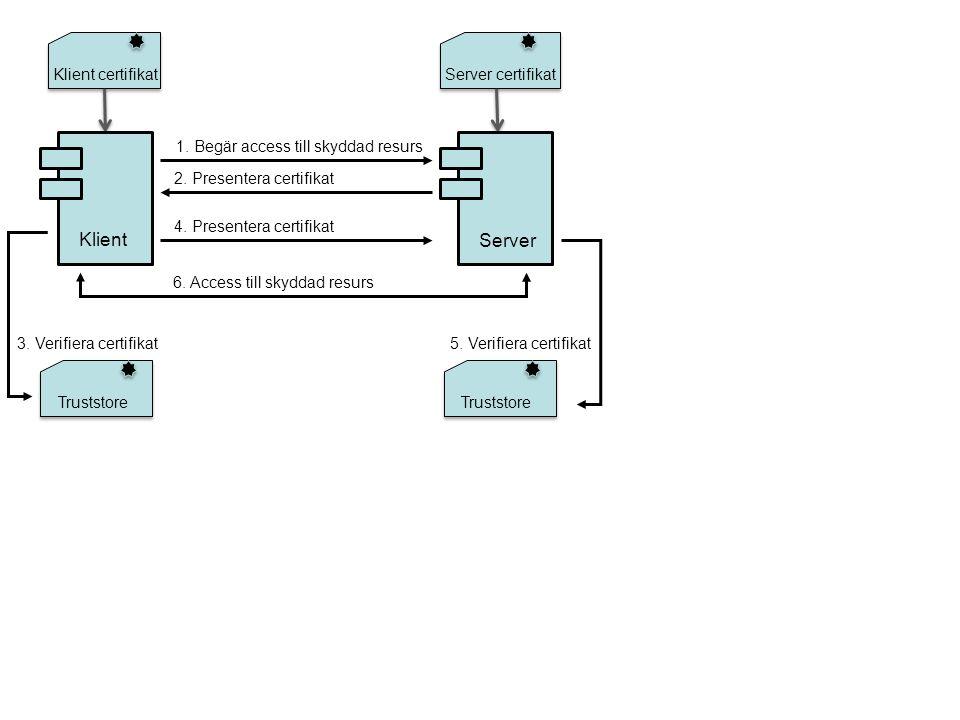1. Begär access till skyddad resurs 2. Presentera certifikat 3.