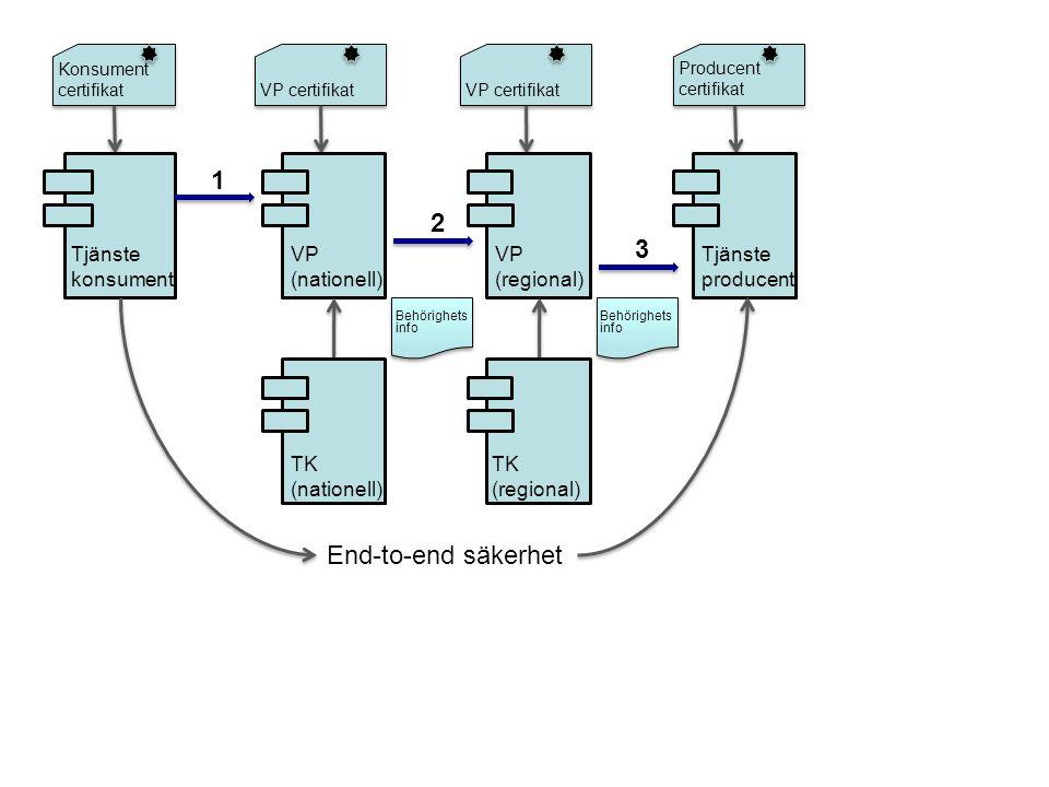 konfigurations fil schema fil wsdl fil Tjänstekontrakt Paketering jar fil...