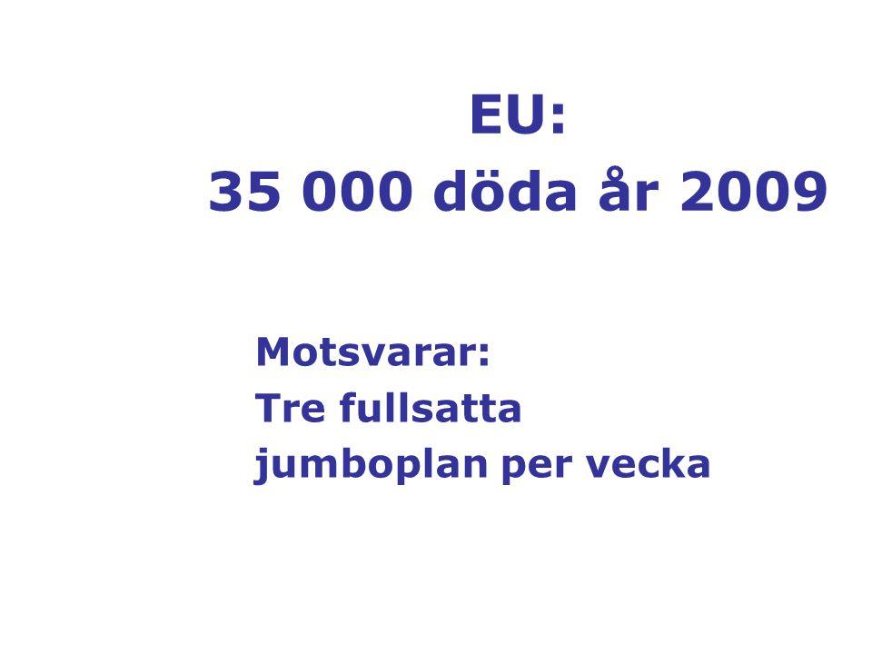 EU: 35 000 döda år 2009 Motsvarar: Tre fullsatta jumboplan per vecka