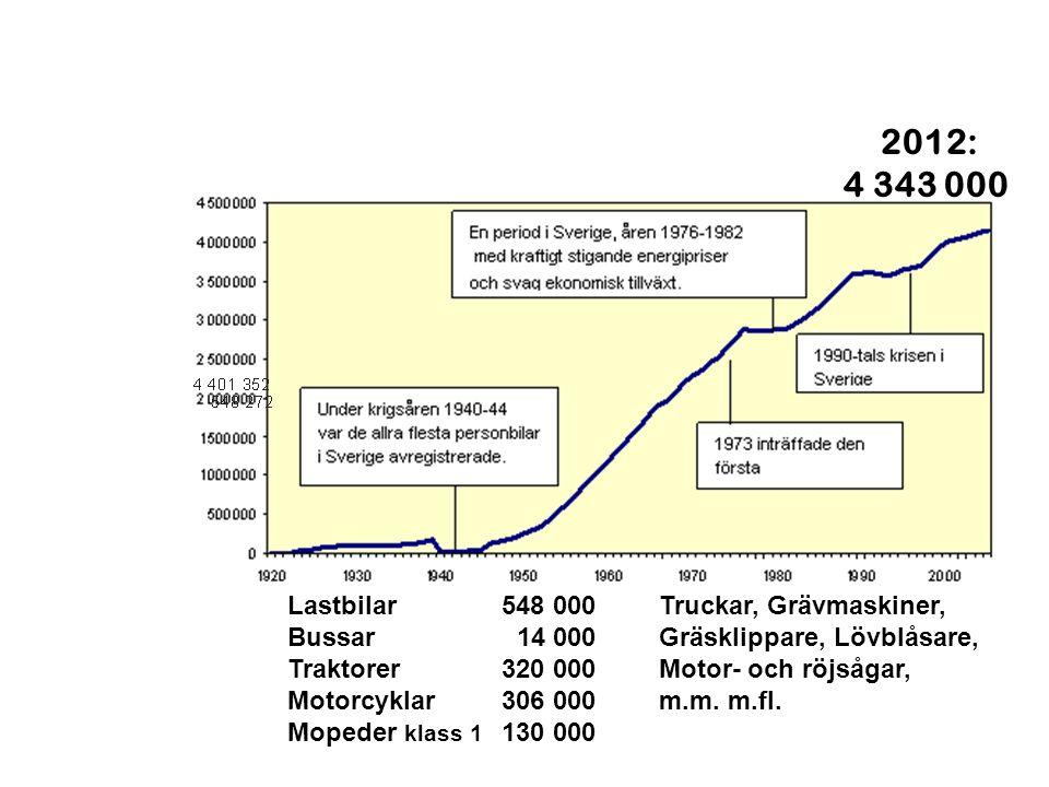 2012: 4 343 000 Lastbilar 548 000 Bussar 14 000 Traktorer 320 000 Motorcyklar 306 000 Mopeder klass 1 130 000 Truckar, Grävmaskiner, Gräsklippare, Löv