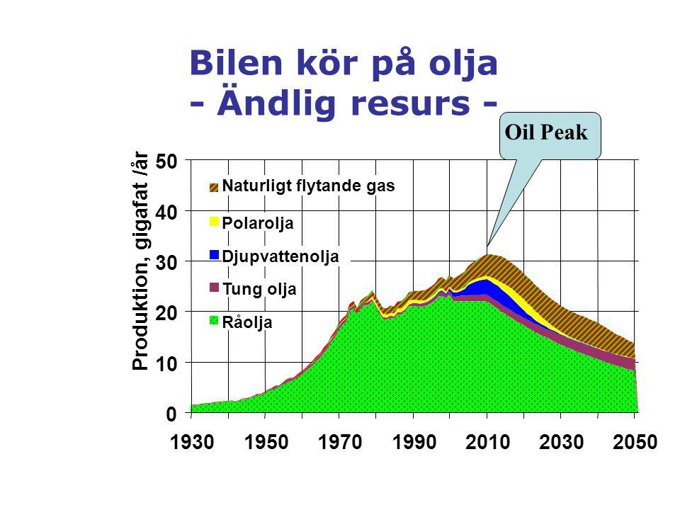 Bilen kör på olja - Ändlig resurs - 0 10 20 30 40 50 1930195019701990201020302050 Produktion, gigafat /år Naturligt flytande gas Polarolja Djupvatteno