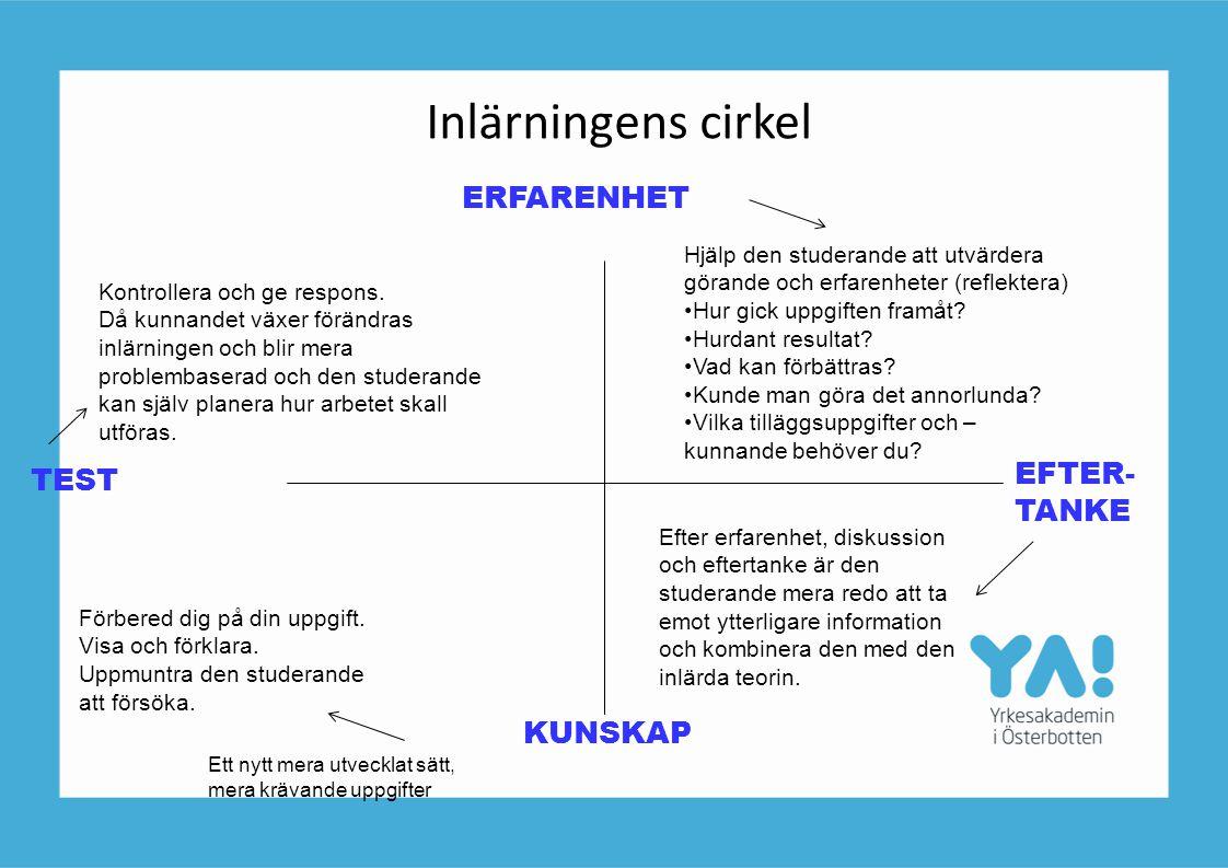 Inlärningens cirkel TEST ERFARENHET EFTER- TANKE KUNSKAP Förbered dig på din uppgift. Visa och förklara. Uppmuntra den studerande att försöka. Hjälp d
