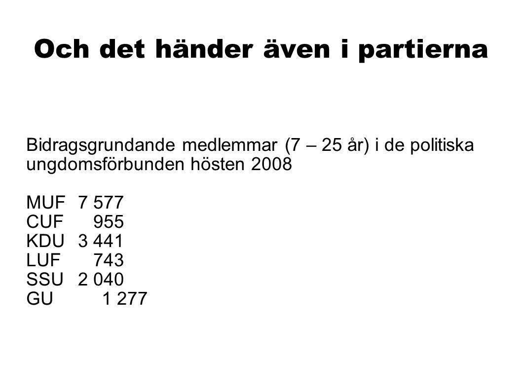 Och det händer även i partierna Bidragsgrundande medlemmar (7 – 25 år) i de politiska ungdomsförbunden hösten 2008 MUF 7 577 CUF 955 KDU 3 441 LUF 743 SSU 2 040 GU 1 277