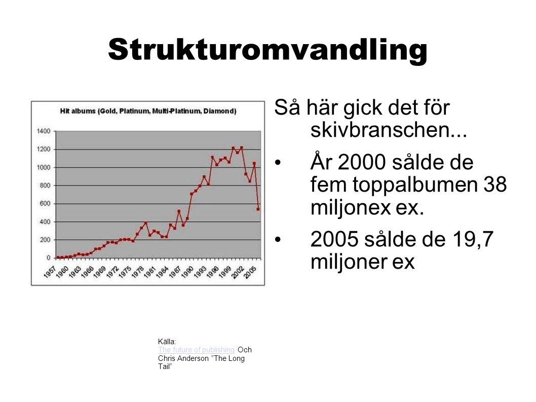 Strukturomvandling Så här gick det för skivbranschen... År 2000 sålde de fem toppalbumen 38 miljonex ex. 2005 sålde de 19,7 miljoner ex Källa: The fut