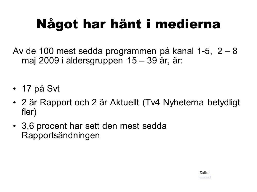 Något har hänt i medierna Av de 100 mest sedda programmen på kanal 1-5, 2 – 8 maj 2009 i åldersgruppen 15 – 39 år, är: 17 på Svt 2 är Rapport och 2 är Aktuellt (Tv4 Nyheterna betydligt fler) 3,6 procent har sett den mest sedda Rapportsändningen Källa: mms.se