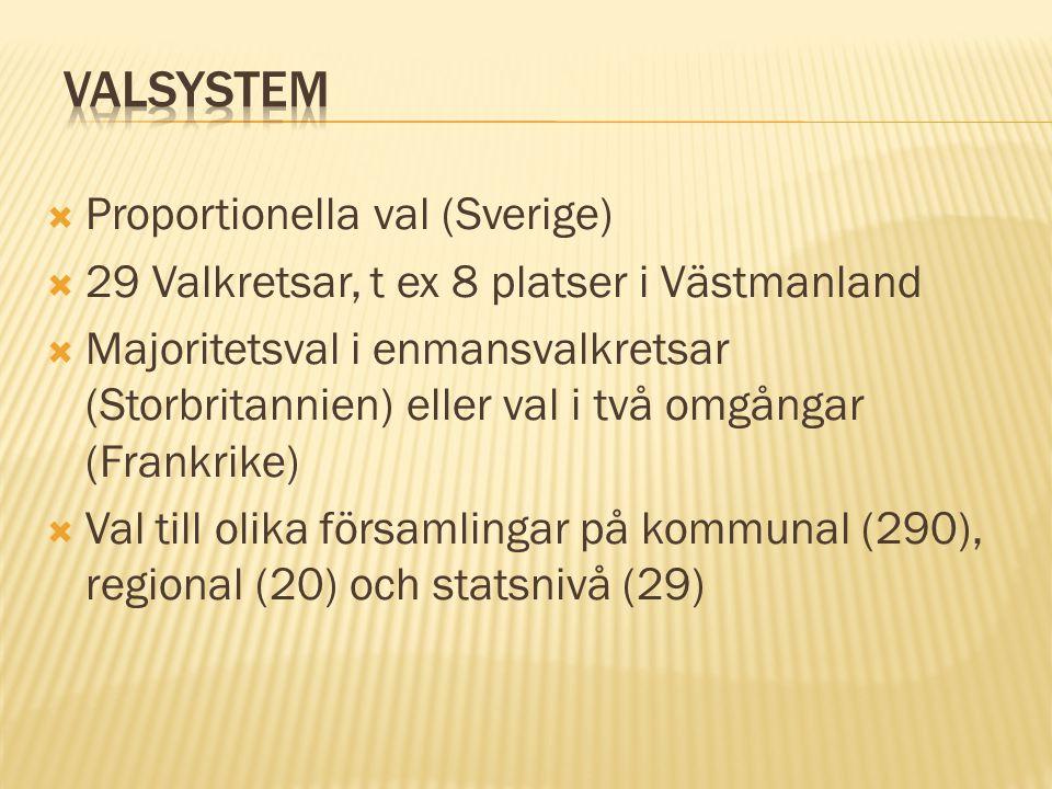  Proportionella val (Sverige)  29 Valkretsar, t ex 8 platser i Västmanland  Majoritetsval i enmansvalkretsar (Storbritannien) eller val i två omgån