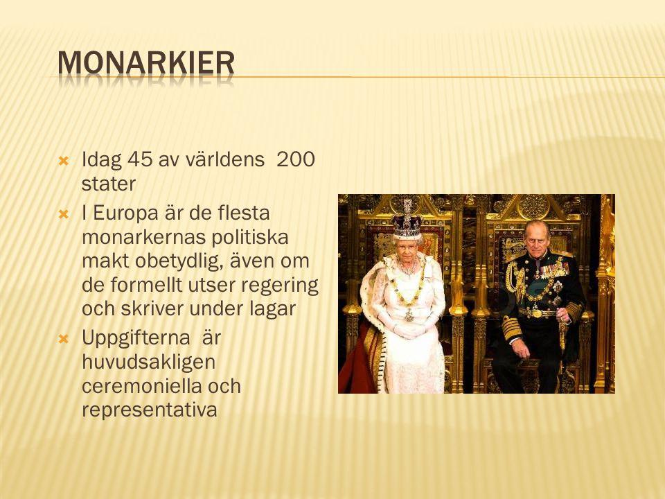  Idag 45 av världens 200 stater  I Europa är de flesta monarkernas politiska makt obetydlig, även om de formellt utser regering och skriver under la