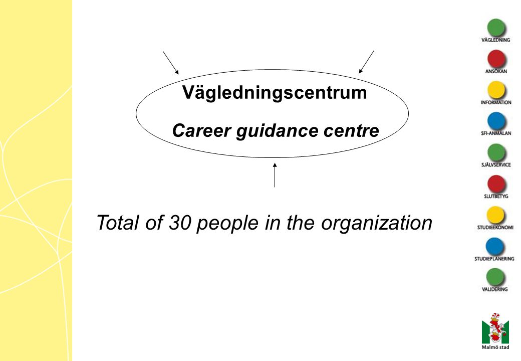 Vägledningscentrum Career guidance centre Total of 30 people in the organization