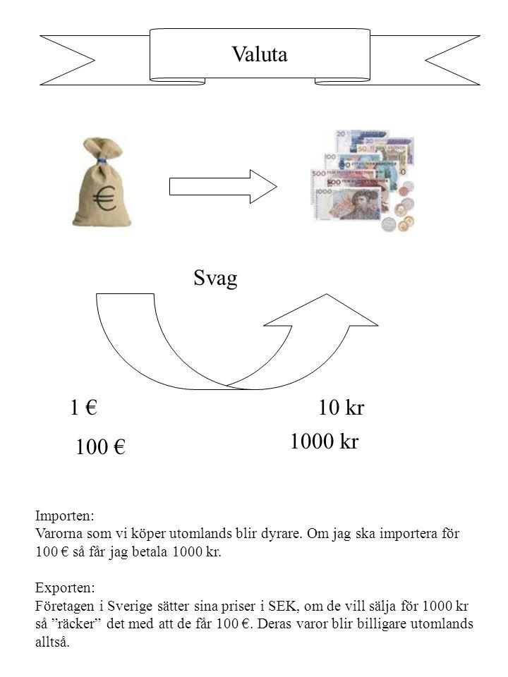 Valuta Svag 1 €10 kr Importen: Varorna som vi köper utomlands blir dyrare. Om jag ska importera för 100 € så får jag betala 1000 kr. Exporten: Företag