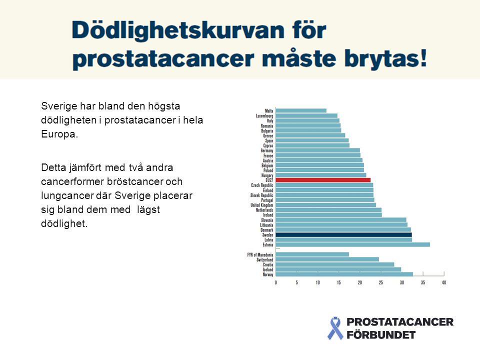 Sverige har bland den högsta dödligheten i prostatacancer i hela Europa Sverige har bland den högsta dödligheten i prostatacancer i hela Europa.