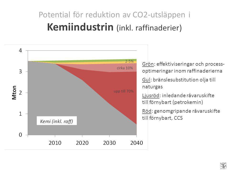 Potential för reduktion av CO2-utsläppen i Kemiindustrin (inkl.