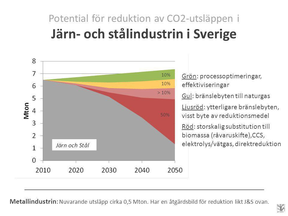 Potential för reduktion av CO2-utsläppen i Järn- och stålindustrin i Sverige Grön: processoptimeringar, effektiviseringar Gul: bränslebyten till naturgas Ljusröd: ytterligare bränslebyten, visst byte av reduktionsmedel Röd: storskalig substitution till biomassa (råvaruskifte),CCS, elektrolys/vätgas, direktreduktion 10% > 10% 50% Metallindustrin: Nuvarande utsläpp cirka 0,5 Mton.