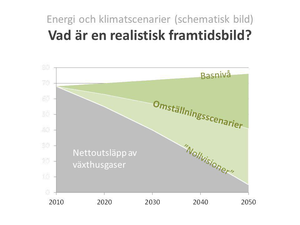 Nettoutsläpp av växthusgaser Nollvisioner Energi och klimatscenarier (schematisk bild) Vad är en realistisk framtidsbild.
