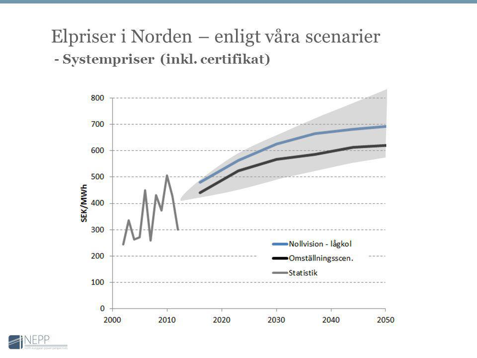 Elpriser i Norden – enligt våra scenarier - Systempriser (inkl. certifikat)