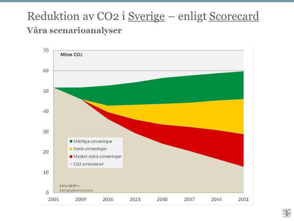 Reduktion av CO2 i Sverige – enligt Scorecard Våra scenarioanalyser