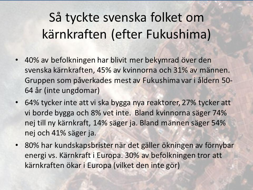 Så tyckte svenska folket om kärnkraften (efter Fukushima) 40% av befolkningen har blivit mer bekymrad över den svenska kärnkraften, 45% av kvinnorna o