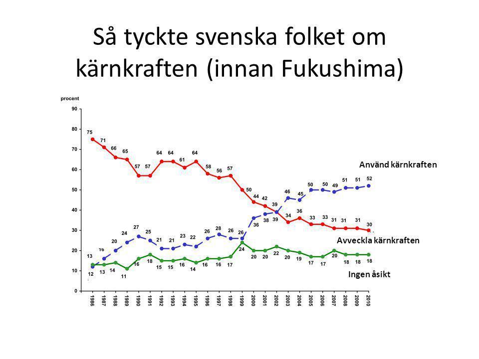 Så tyckte svenska folket om kärnkraften (innan Fukushima) Använd kärnkraften Avveckla kärnkraften Ingen åsikt