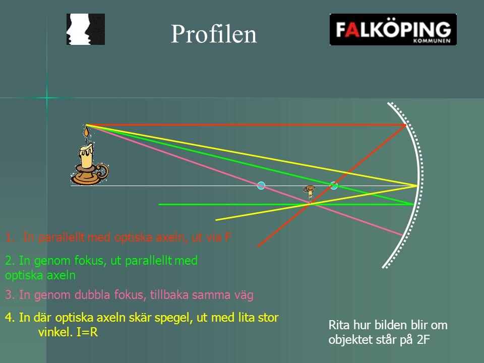 Profilen 1.In parallellt med optiska axeln, ut via F Rita hur bilden blir om objektet står på 2F 4. In där optiska axeln skär spegel, ut med lita stor