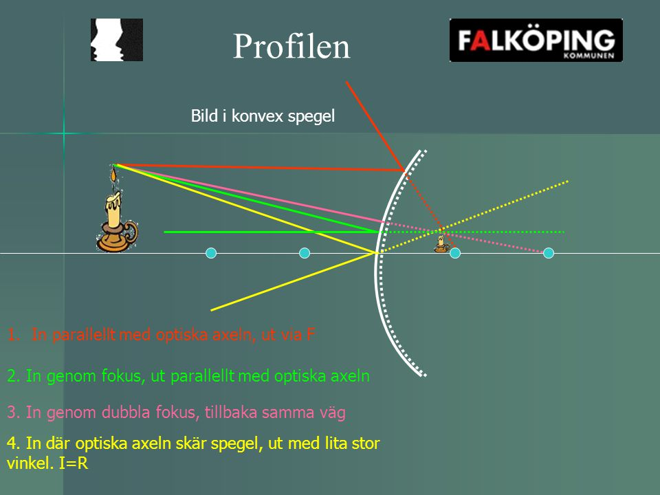 Profilen 1.In parallellt med optiska axeln, ut via F 2.