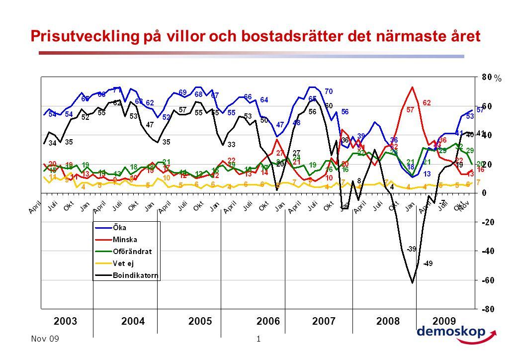 Nov 091 Prisutveckling på villor och bostadsrätter det närmaste året 200320042005 % 2006200720082009