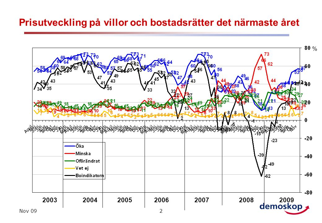 Nov 092 Prisutveckling på villor och bostadsrätter det närmaste året 200320042005 % 2006200720082009