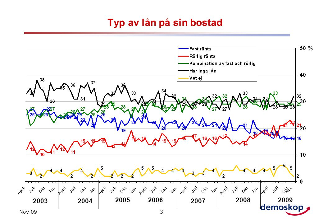 Nov 093 Typ av lån på sin bostad 20032004 2005 % 2006 2007 20082009
