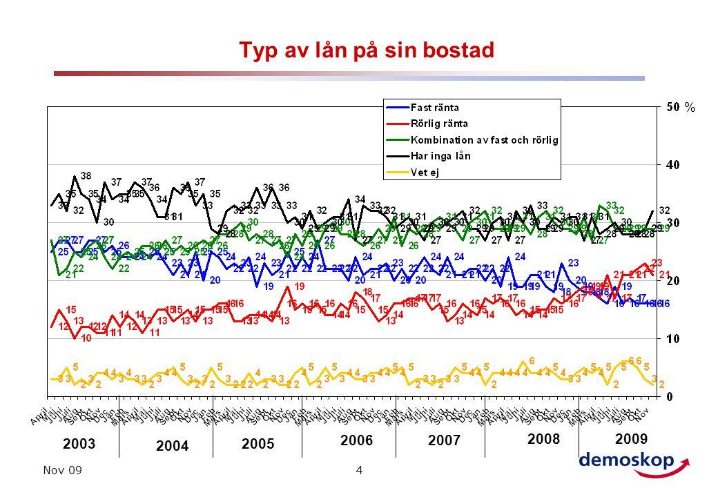 Nov 094 Typ av lån på sin bostad 2003 2004 2005 % 20062007 20082009