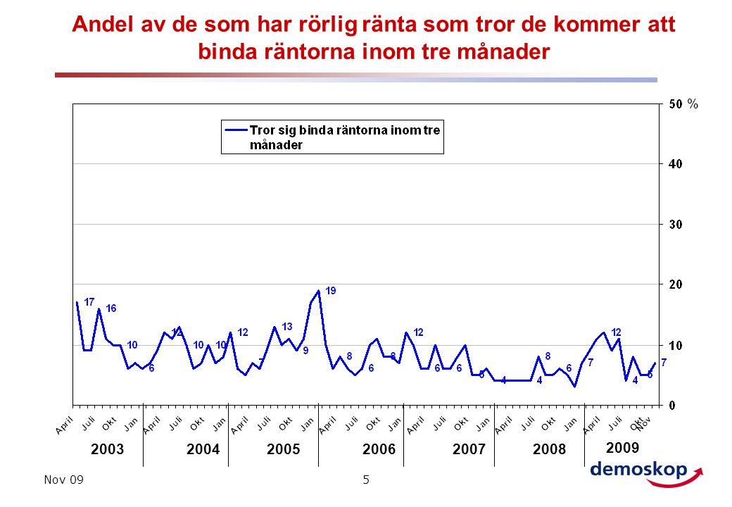 Nov 095 Andel av de som har rörlig ränta som tror de kommer att binda räntorna inom tre månader 200320042005 % 200620072008 2009