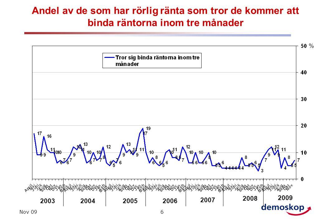 Nov 096 Andel av de som har rörlig ränta som tror de kommer att binda räntorna inom tre månader 200320042005 % 2006 2007 2008 2009