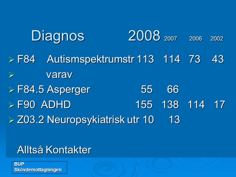 BUP Skövdemottagningen Diagnos 2008 2007 2006 2002 Diagnos 2008 2007 2006 2002  F84 Autismspektrumstr 113 114 73 43  varav  F84.5 Asperger 55 66 