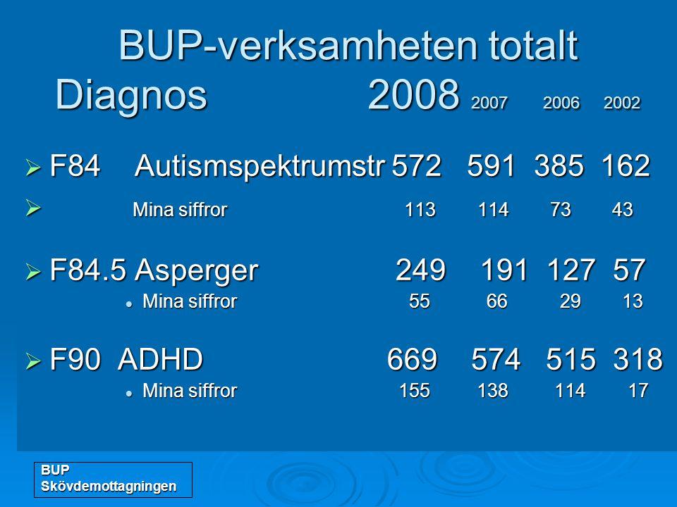 BUP Skövdemottagningen BUP-verksamheten totalt Diagnos 2008 2007 2006 2002  F84 Autismspektrumstr 572 591 385 162  Mina siffror 113 114 73 43  F84.