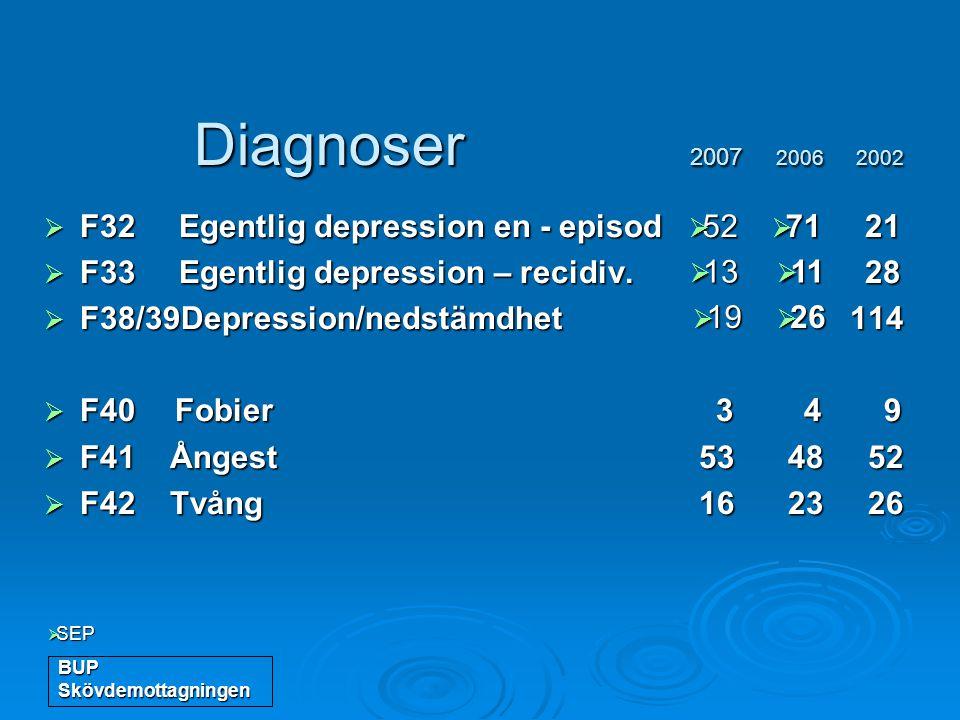BUP Skövdemottagningen Diagnoser 2007 2006 2002 Diagnoser 2007 2006 2002  F32 Egentlig depression en - episod 21  F33 Egentlig depression – recidiv.