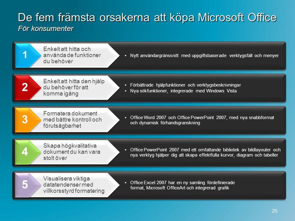 De fem främsta orsakerna att köpa Microsoft Office För konsumenter 25 Nytt användargränssnitt med uppgiftsbaserade verktygsfält och menyer Enkelt att
