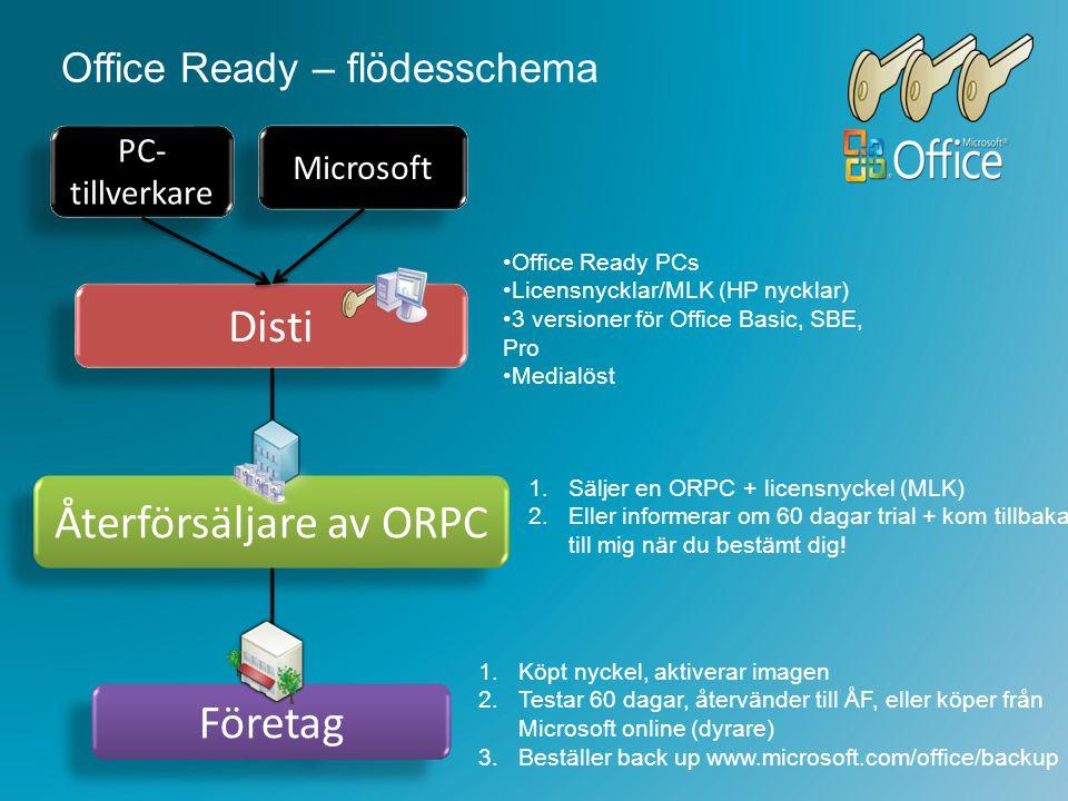 Office Ready – flödesschema Office Ready PCs Licensnycklar/MLK (HP nycklar) 3 versioner för Office Basic, SBE, Pro Medialöst Återförsäljare av ORPC Di